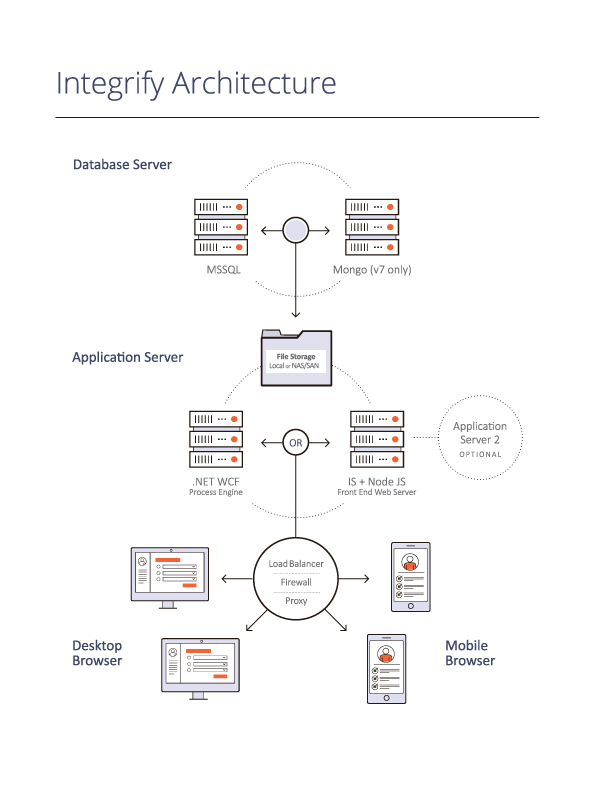 Integrify_flowchart-architecture_new.png