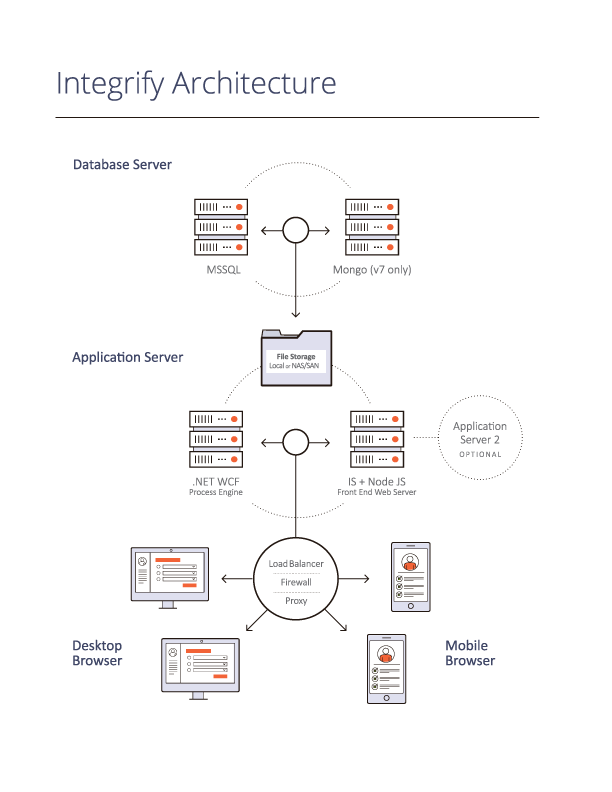 Integrify_flowchart-architecture_new_updated.png